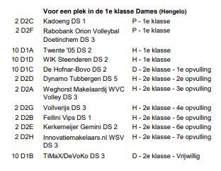 eindstand pd-wedstrijden